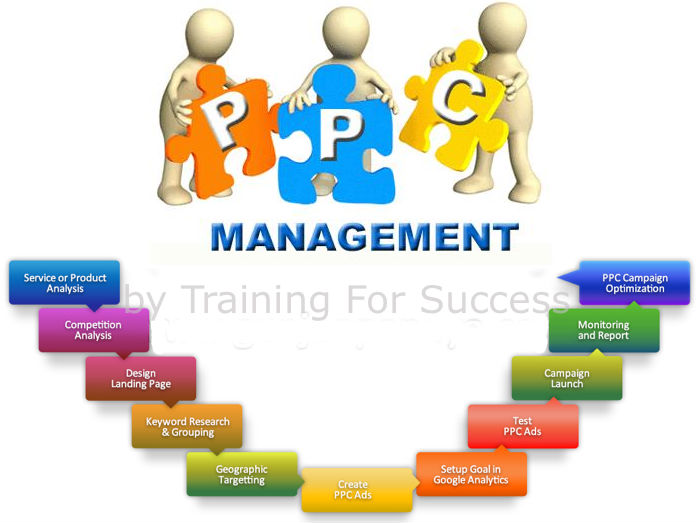 PPC Management Services by Training For Success